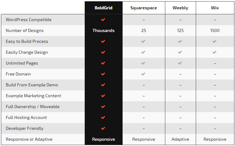 Comparison of BoldGrid with other website builders