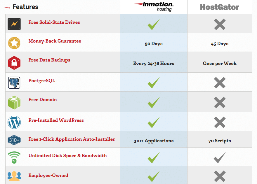 Feature comparison on InMotion Hosting vs. HostGator