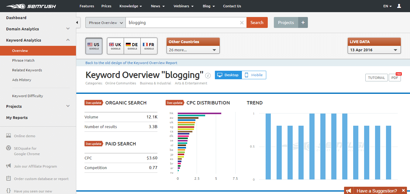 Overview of a keyword in SEMrush