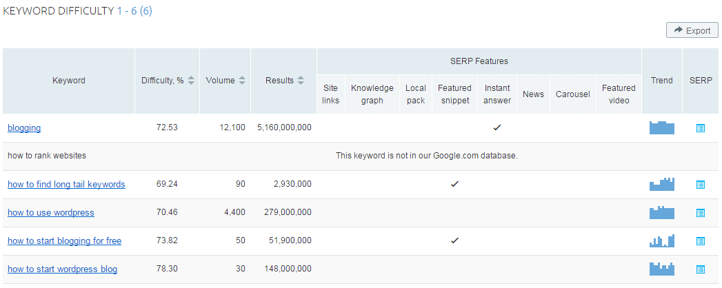 An Unbiased View of Semrush Keyword Difficulty