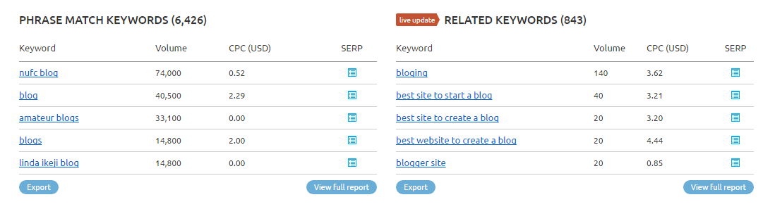 SEMrush phrase and related keywords